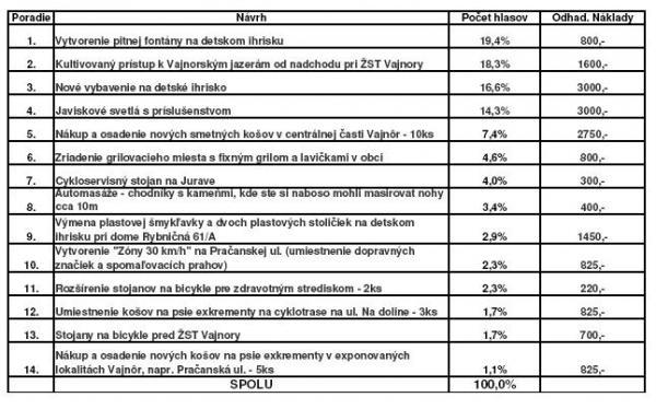 Participatívny rozpočet 2017 (výsledky hlasovania)