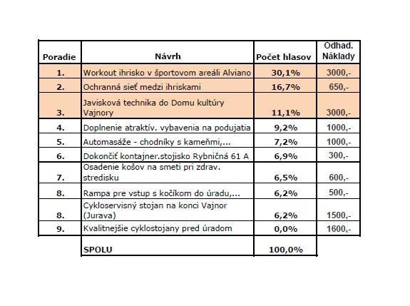 Participatívny rozpočet 2018 (výsledky hlasovania)
